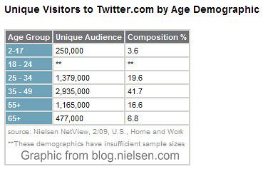 twitter-demographics2